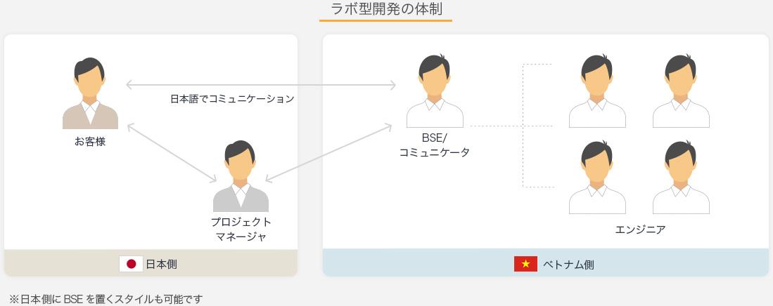 ラボ・リモート・オンライン型開発